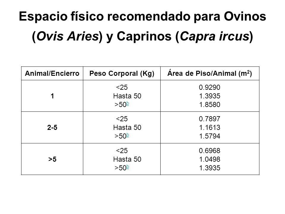 Espacio físico recomendado para Ovinos (Ovis Aries) y Caprinos (Capra ircus) Animal/EncierroPeso Corporal (Kg)Área de Piso/Animal (m 2 ) 1 <25 Hasta 50 >50 b b 0.9290 1.3935 1.8580 2-5 <25 Hasta 50 >50 b b 0.7897 1.1613 1.5794 >5 <25 Hasta 50 >50 b b 0.6968 1.0498 1.3935