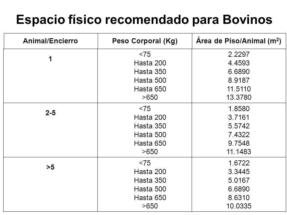 Espacio físico recomendado para Bovinos 1.6722 3.3445 5.0167 6.6890 8.6310 10.0335 650 >5 1.8580 3.7161 5.5742 7.4322 9.7548 11.1483 650 2-5 2.2297 4.4593 6.6890 8.9187 11.5110 13.3780 650 1 Área de Piso/Animal (m 2 )Peso Corporal (Kg)Animal/Encierro