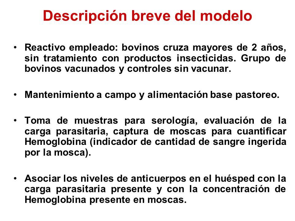 Descripción breve del modelo Reactivo empleado: bovinos cruza mayores de 2 años, sin tratamiento con productos insecticidas.