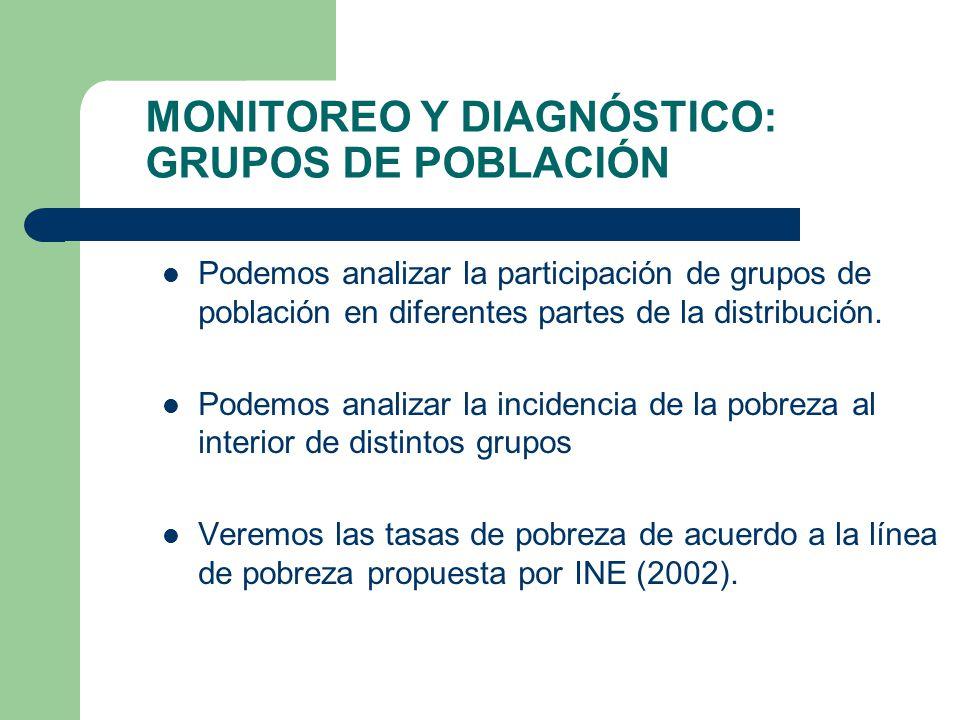 MONITOREO Y DIAGNÓSTICO: GRUPOS DE POBLACIÓN Podemos analizar la participación de grupos de población en diferentes partes de la distribución. Podemos