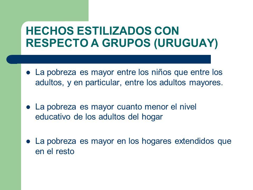HECHOS ESTILIZADOS CON RESPECTO A GRUPOS (URUGUAY) La pobreza es mayor entre los niños que entre los adultos, y en particular, entre los adultos mayor