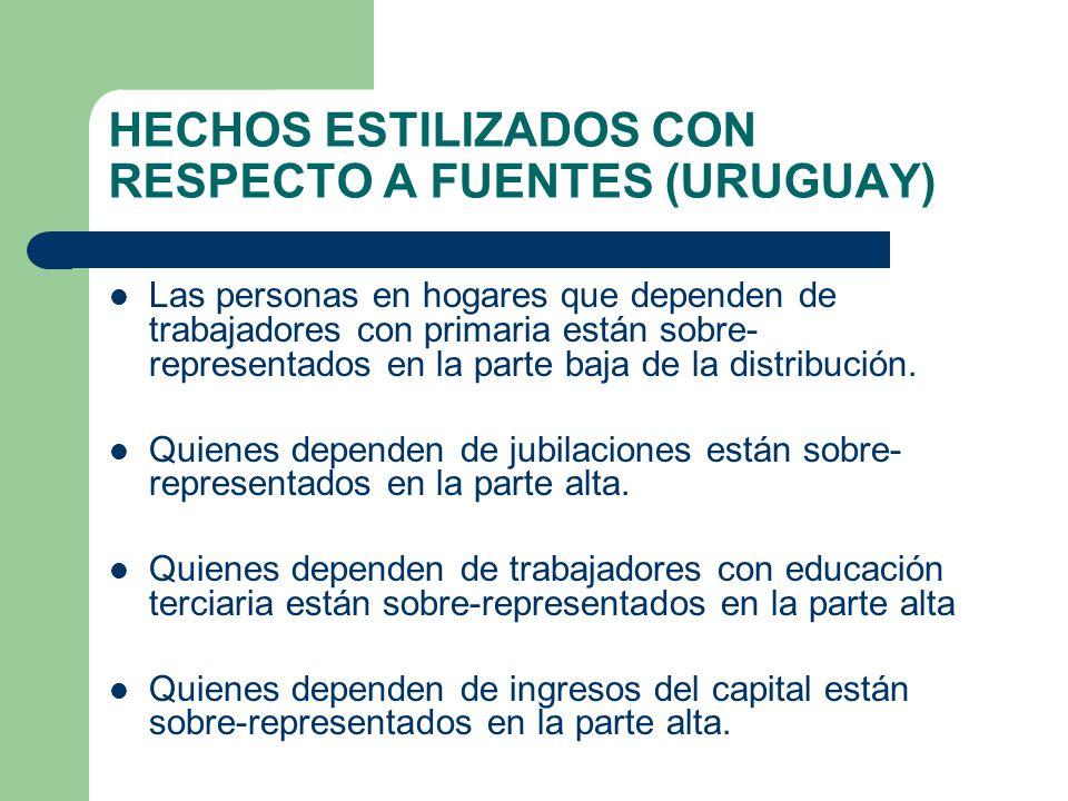 HECHOS ESTILIZADOS CON RESPECTO A FUENTES (URUGUAY) Las personas en hogares que dependen de trabajadores con primaria están sobre- representados en la