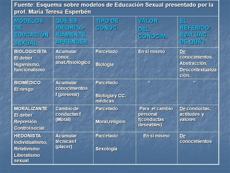 Fuente: Esquema sobre modelos de Educación Sexual presentado por la prof. María Teresa Esperbén MODELOS DE EDUCACIÓN SEXUAL QUÉ ES PRIORITA- RIAMENTE