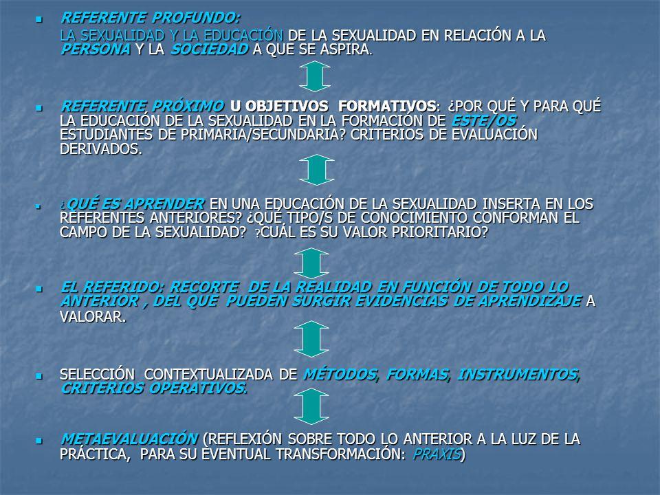 Fuente: Esquema sobre modelos de Educación Sexual presentado por la prof.