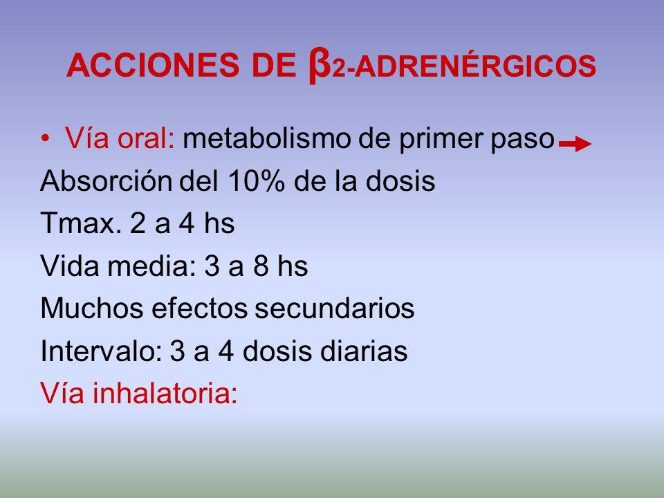 ACCIONES DE β 2- ADRENÉRGICOS Vía oral: metabolismo de primer paso Absorción del 10% de la dosis Tmax. 2 a 4 hs Vida media: 3 a 8 hs Muchos efectos se