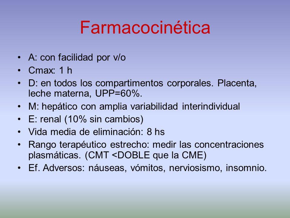 Farmacocinética A: con facilidad por v/o Cmax: 1 h D: en todos los compartimentos corporales. Placenta, leche materna, UPP=60%. M: hepático con amplia