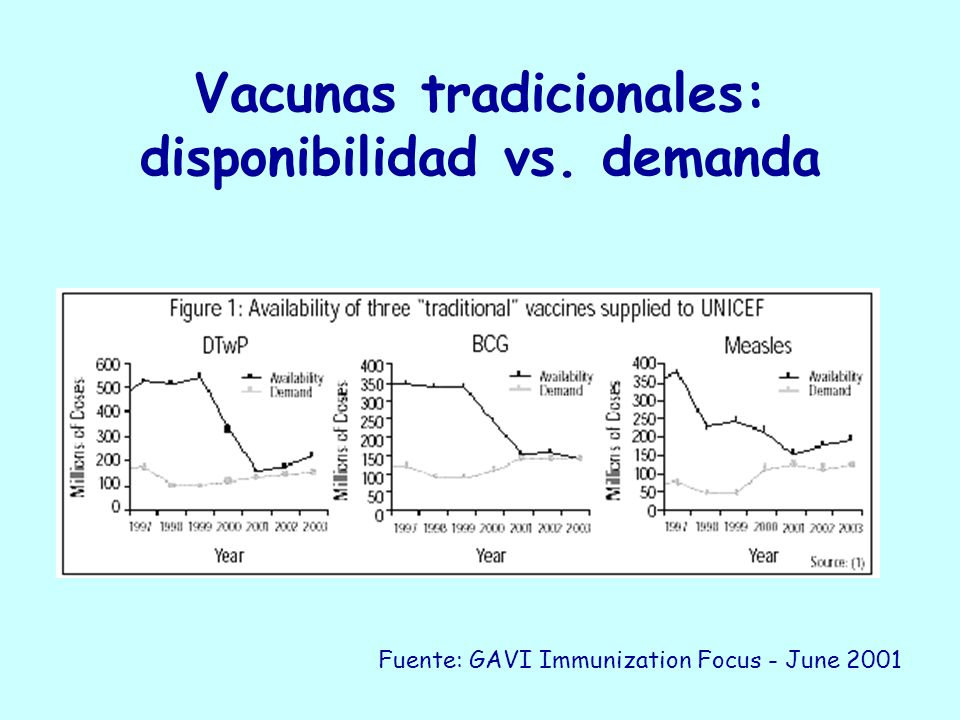 Vacunas tradicionales: disponibilidad vs. demanda Fuente: GAVI Immunization Focus - June 2001