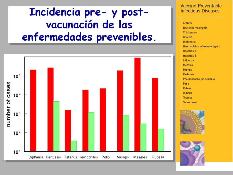 Incidencia pre- y post- vacunación de las enfermedades prevenibles.