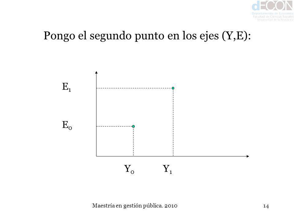 Maestría en gestión pública. 201014 Pongo el segundo punto en los ejes (Y,E): Y0Y0 E0E0 Y1Y1 E1E1