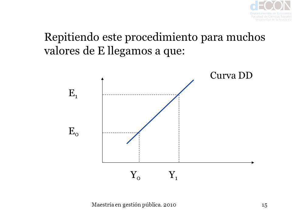 Maestría en gestión pública. 201015 Repitiendo este procedimiento para muchos valores de E llegamos a que: Y0Y0 Y1Y1 E0E0 E1E1 Curva DD