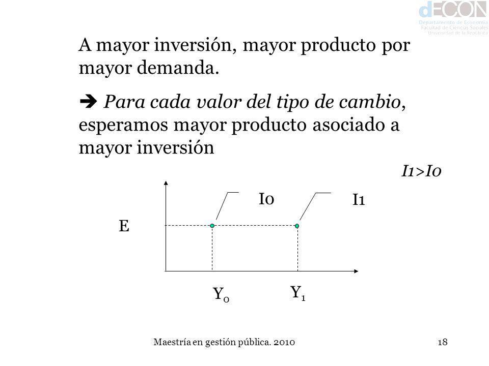 Maestría en gestión pública. 201018 A mayor inversión, mayor producto por mayor demanda. Para cada valor del tipo de cambio, esperamos mayor producto