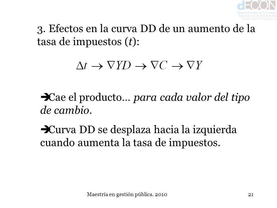 Maestría en gestión pública. 201021 3. Efectos en la curva DD de un aumento de la tasa de impuestos (t): Cae el producto… para cada valor del tipo de