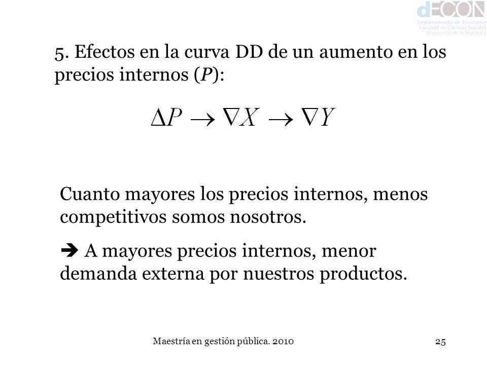 Maestría en gestión pública. 201025 5. Efectos en la curva DD de un aumento en los precios internos (P): Cuanto mayores los precios internos, menos co