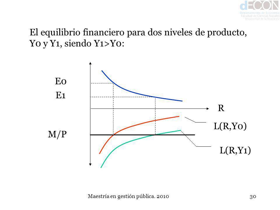 Maestría en gestión pública. 201030 El equilibrio financiero para dos niveles de producto, Y0 y Y1, siendo Y1>Y0: E0 E1 M/P L(R,Y0) L(R,Y1) R