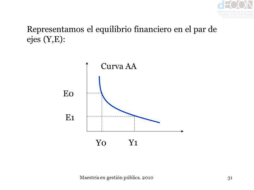Maestría en gestión pública. 201031 Representamos el equilibrio financiero en el par de ejes (Y,E): E0 E1 Y0 Y1 Curva AA