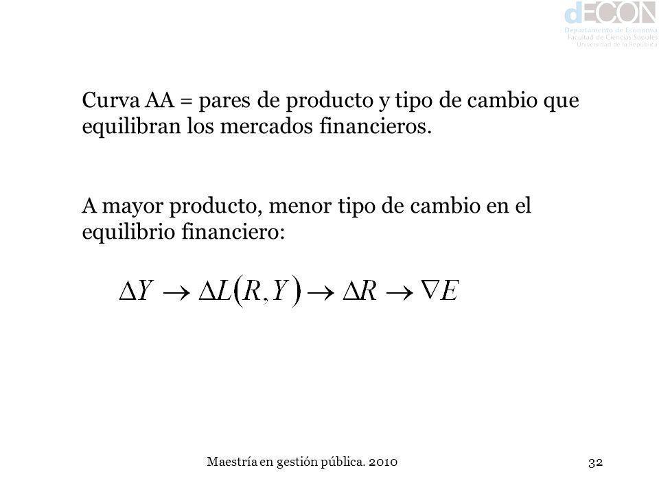 Maestría en gestión pública. 201032 Curva AA = pares de producto y tipo de cambio que equilibran los mercados financieros. A mayor producto, menor tip