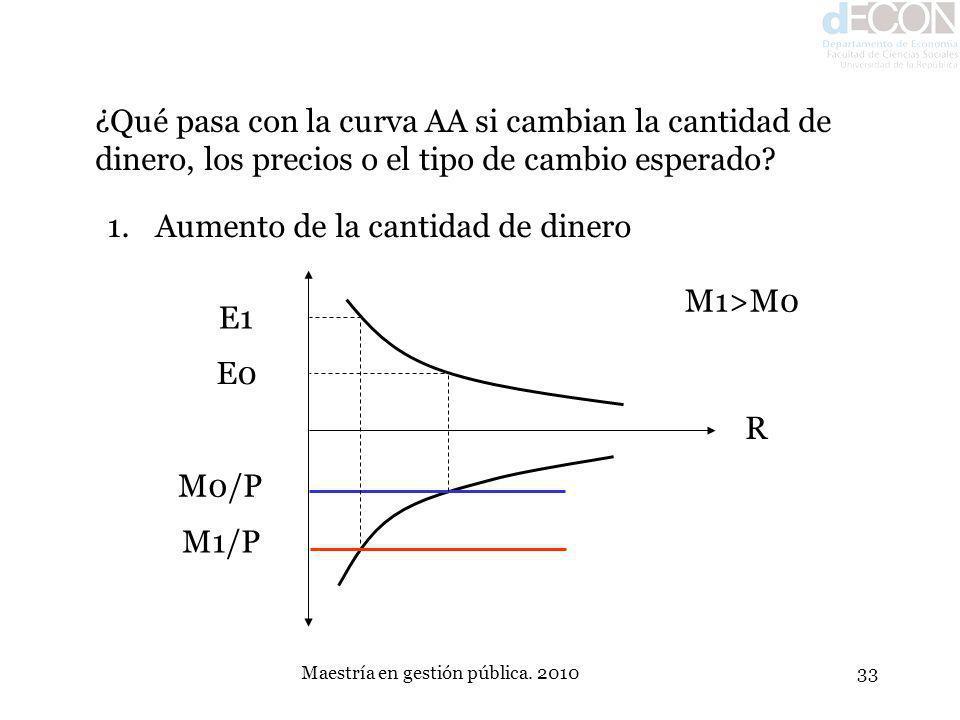 Maestría en gestión pública. 201033 ¿Qué pasa con la curva AA si cambian la cantidad de dinero, los precios o el tipo de cambio esperado? 1.Aumento de