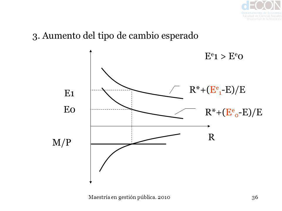 Maestría en gestión pública. 201036 3. Aumento del tipo de cambio esperado E1 E0 M/P R E e 1 > E e 0 R*+(E e 1 -E)/E R*+(E e 0 -E)/E