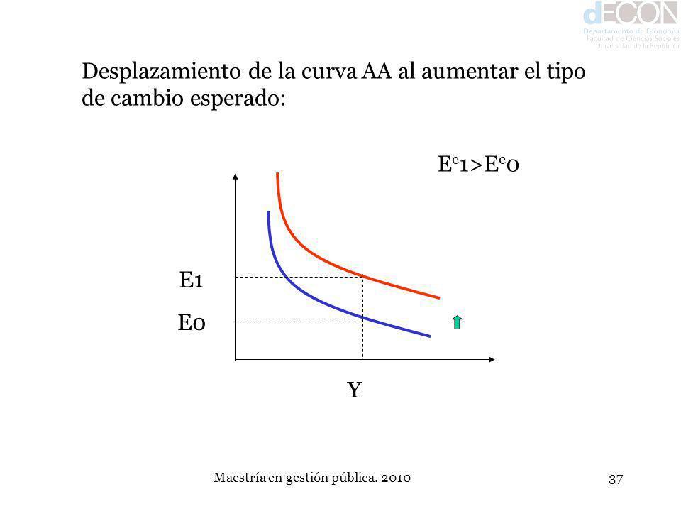 Maestría en gestión pública. 201037 Desplazamiento de la curva AA al aumentar el tipo de cambio esperado: E1 E0 Y E e 1>E e 0