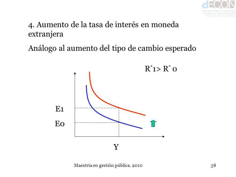Maestría en gestión pública. 201038 4. Aumento de la tasa de interés en moneda extranjera Análogo al aumento del tipo de cambio esperado E1 E0 Y R * 1