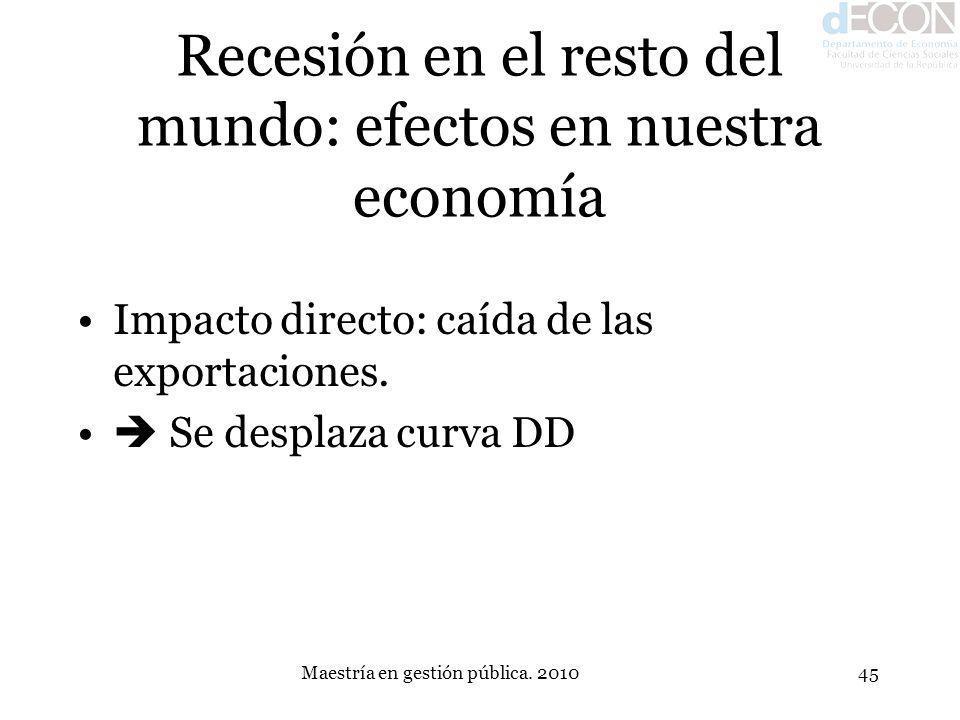 Maestría en gestión pública. 201045 Recesión en el resto del mundo: efectos en nuestra economía Impacto directo: caída de las exportaciones. Se despla