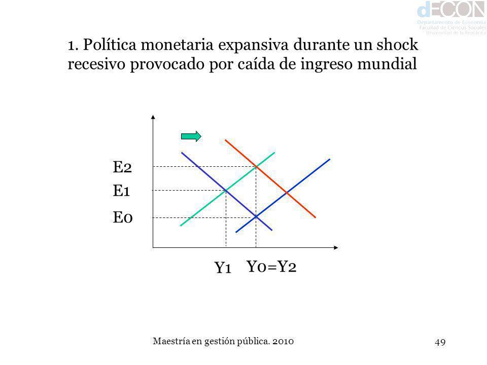 Maestría en gestión pública. 201049 E1 Y1 E0 Y0=Y2 1. Política monetaria expansiva durante un shock recesivo provocado por caída de ingreso mundial E2