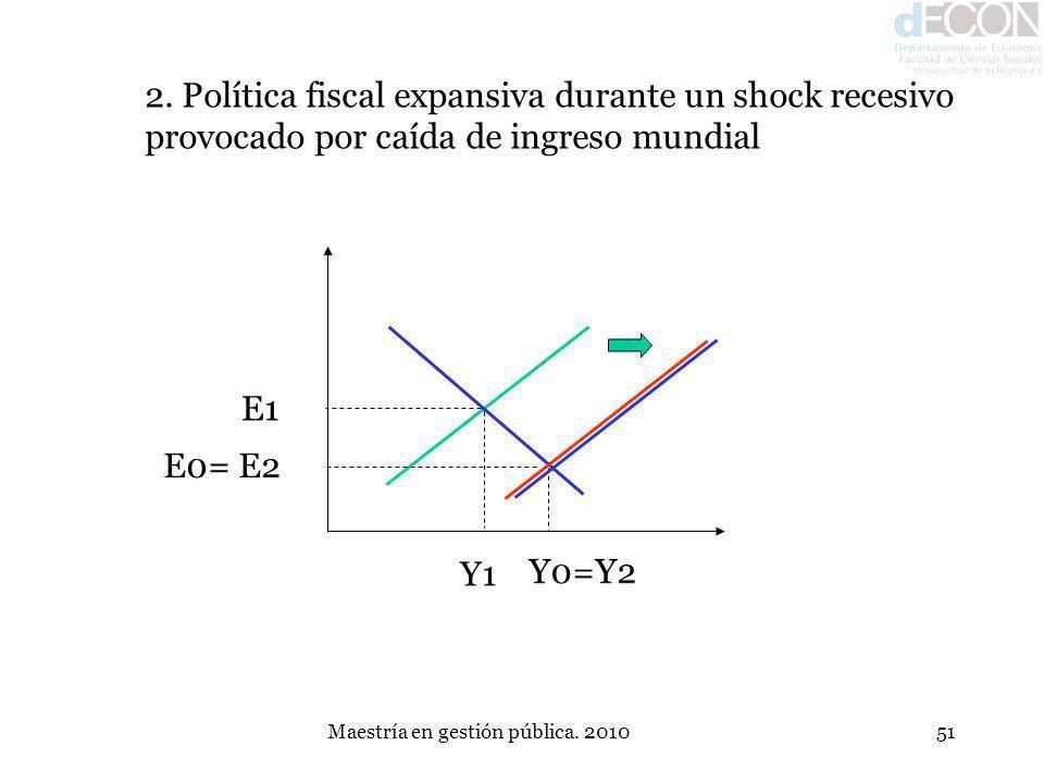 Maestría en gestión pública. 201051 E1 Y1 E0= E2 Y0=Y2 2. Política fiscal expansiva durante un shock recesivo provocado por caída de ingreso mundial