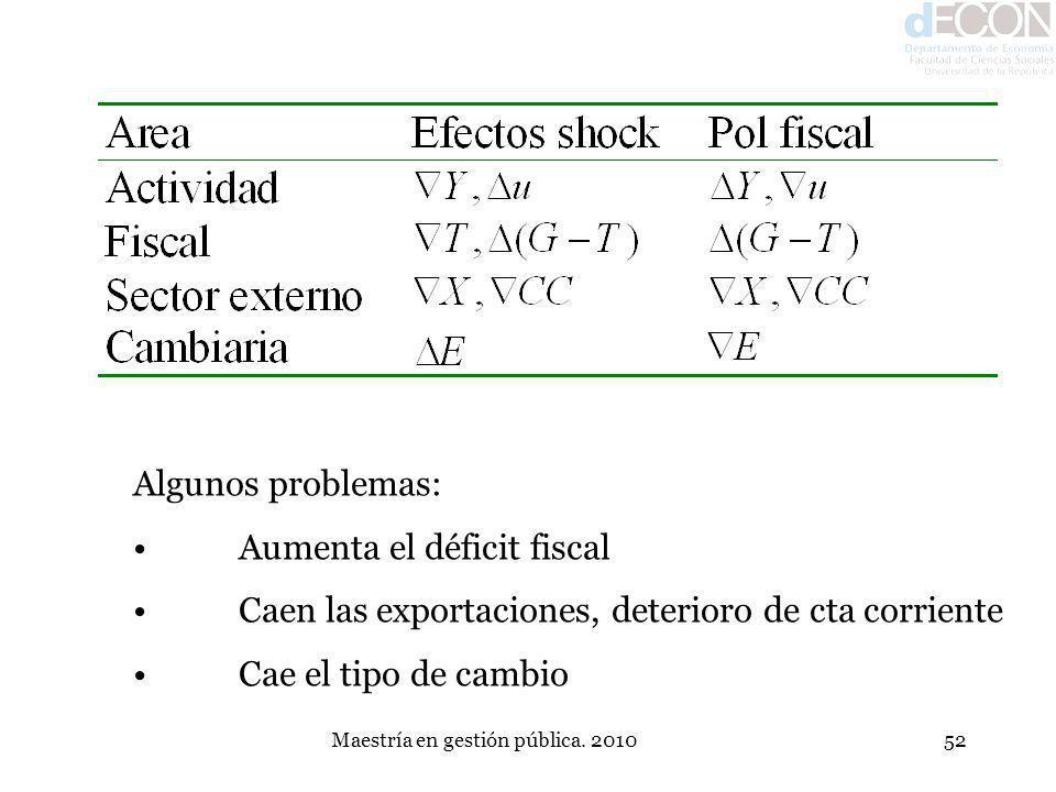 Maestría en gestión pública. 201052 Algunos problemas: Aumenta el déficit fiscal Caen las exportaciones, deterioro de cta corriente Cae el tipo de cam