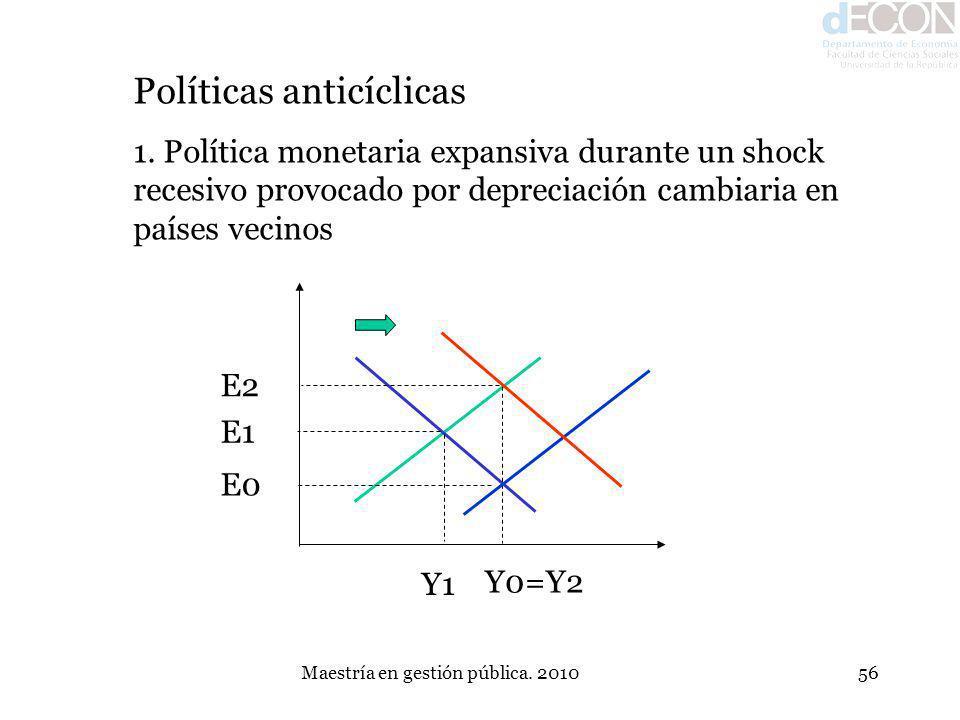 Maestría en gestión pública. 201056 E1 Y1 E0 Y0=Y2 Políticas anticíclicas 1. Política monetaria expansiva durante un shock recesivo provocado por depr