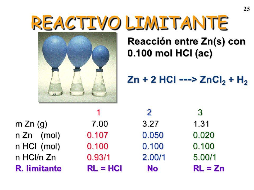 24 1: El globo se infla totalmente, queda un remanente de Zn. 1: El globo se infla totalmente, queda un remanente de Zn. * Hay más que suficiente Zn p