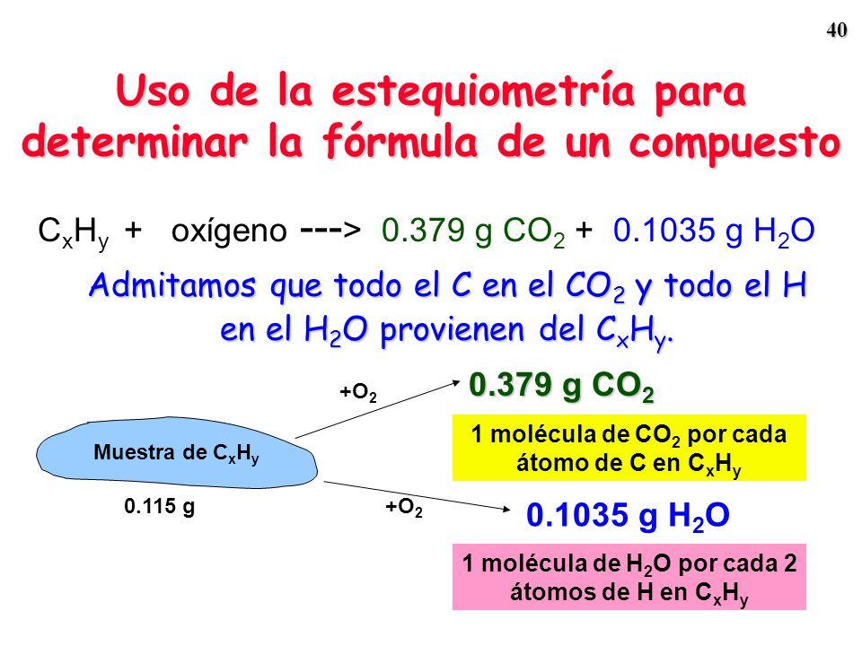 39 Uso de la estequiometría para determinar la fórmula de un compuesto Quemando 0.115 g de un hidrocarburo, C x H y, se producen 0.379 g de CO 2 y 0.1