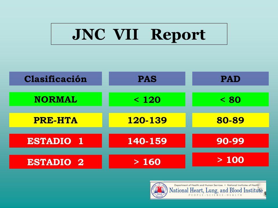 PRE-HTA ESTADIO 1 ESTADIO 2 < 120< 80 120-139 140-159 80-89 90-99 NORMAL > 160 > 100 ClasificaciónPASPAD JNC VII Report