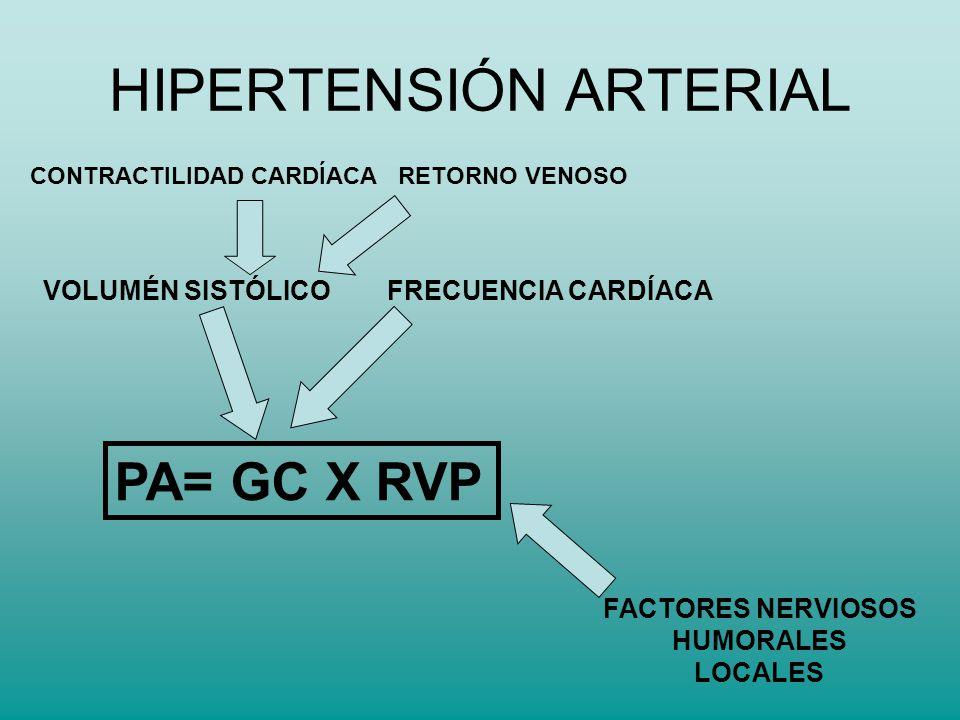 HIPERTENSIÓN ARTERIAL PA= GC X RVP VOLUMÉN SISTÓLICO FRECUENCIA CARDÍACA CONTRACTILIDAD CARDÍACA RETORNO VENOSO FACTORES NERVIOSOS HUMORALES LOCALES