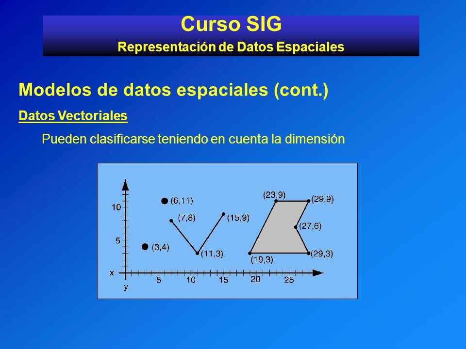 Modelos de datos espaciales (cont.) Datos Vectoriales Pueden clasificarse teniendo en cuenta la dimensión Curso SIG Representación de Datos Espaciales