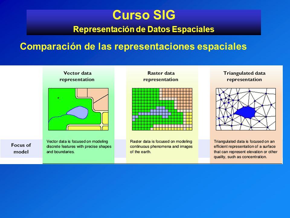 Curso SIG Representación de Datos Espaciales Comparación de las representaciones espaciales