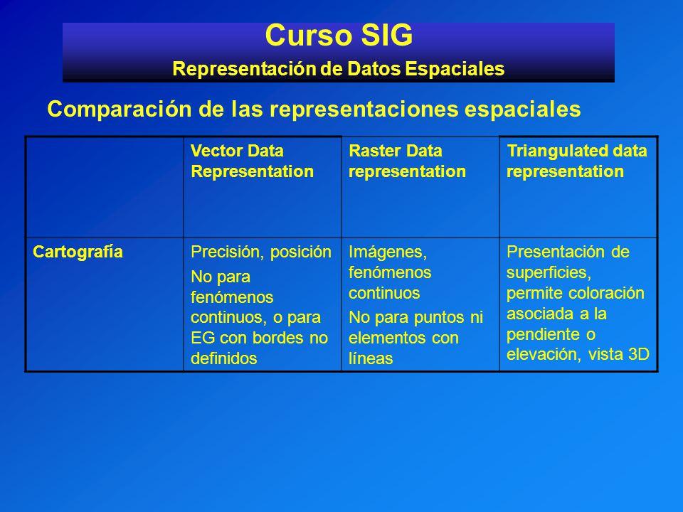 Curso SIG Representación de Datos Espaciales Comparación de las representaciones espaciales Vector Data Representation Raster Data representation Tria