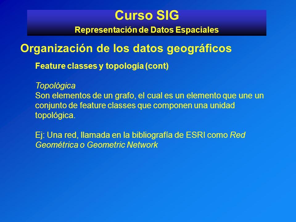 Curso SIG Representación de Datos Espaciales Organización de los datos geográficos Feature classes y topología (cont) Topológica Son elementos de un g