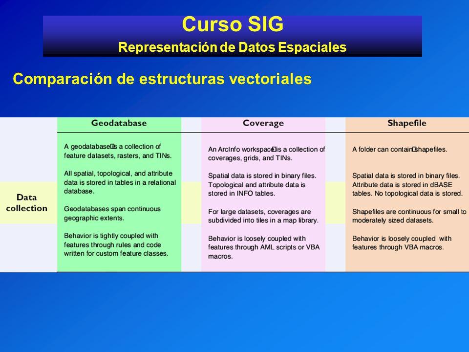 Curso SIG Representación de Datos Espaciales Comparación de estructuras vectoriales