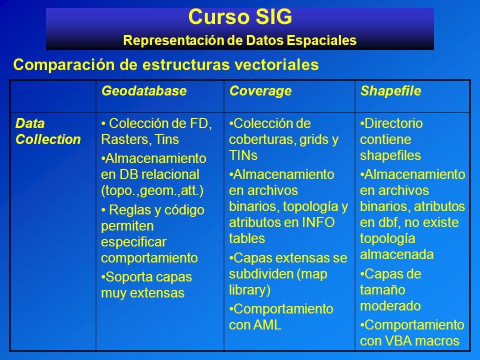 Curso SIG Representación de Datos Espaciales Comparación de estructuras vectoriales GeodatabaseCoverageShapefile Data Collection Colección de FD, Rast