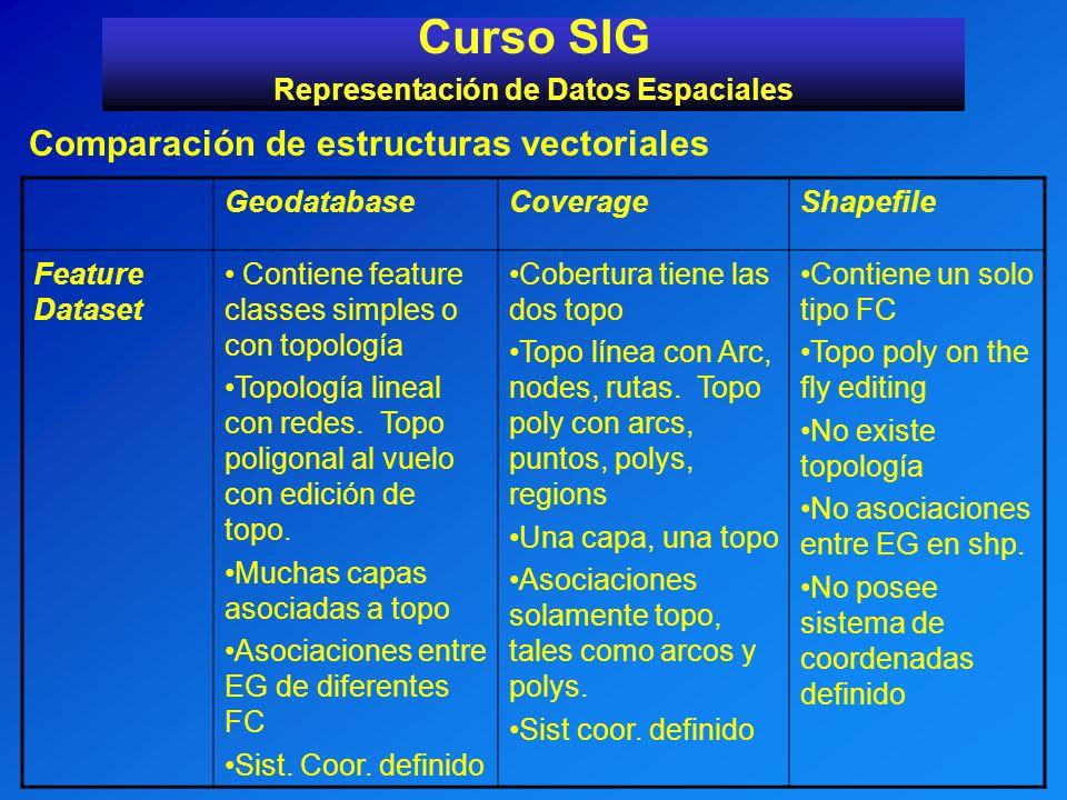 Curso SIG Representación de Datos Espaciales Comparación de estructuras vectoriales GeodatabaseCoverageShapefile Feature Dataset Contiene feature clas
