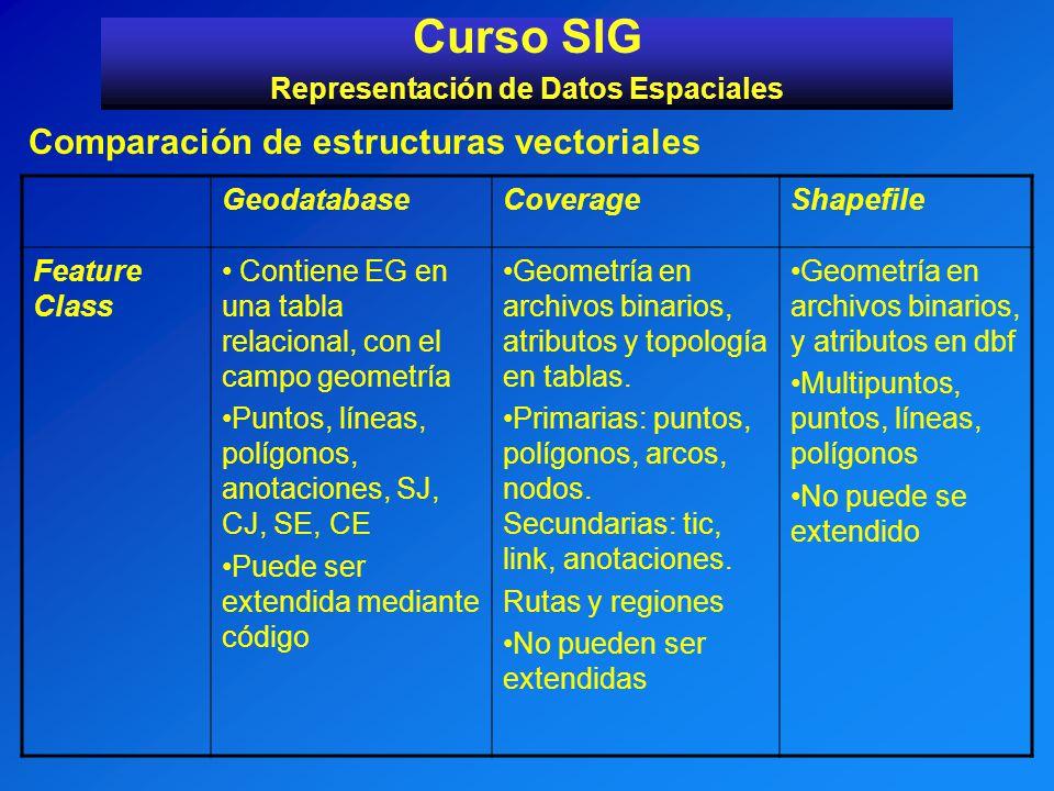 Curso SIG Representación de Datos Espaciales Comparación de estructuras vectoriales GeodatabaseCoverageShapefile Feature Class Contiene EG en una tabl