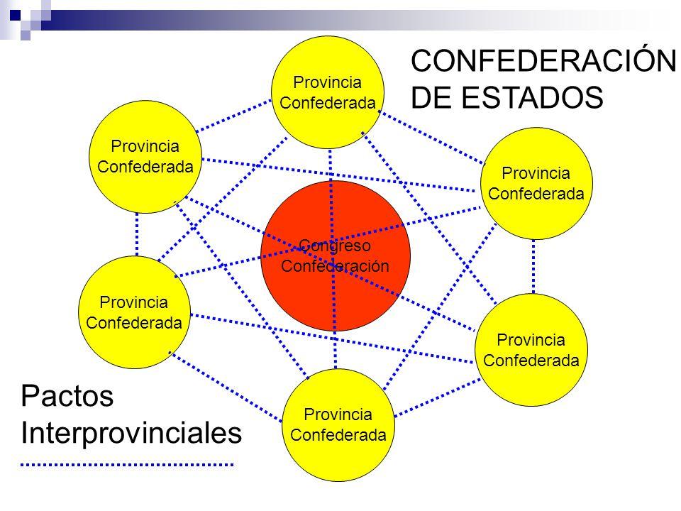 Provincia Confederada Congreso Confederación Provincia Confederada Provincia Confederada Provincia Confederada Provincia Confederada Provincia Confederada Pactos Interprovinciales CONFEDERACIÓN DE ESTADOS
