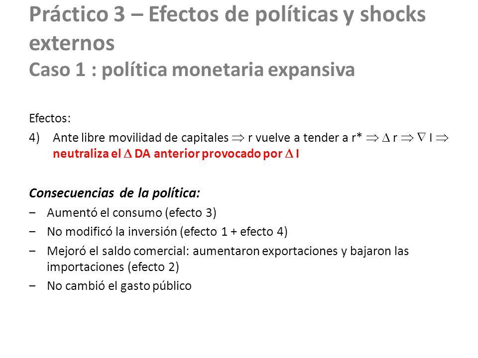 Práctico 3 – Efectos de políticas y shocks externos Caso 1 : política monetaria expansiva Efectos: 4)Ante libre movilidad de capitales r vuelve a tend