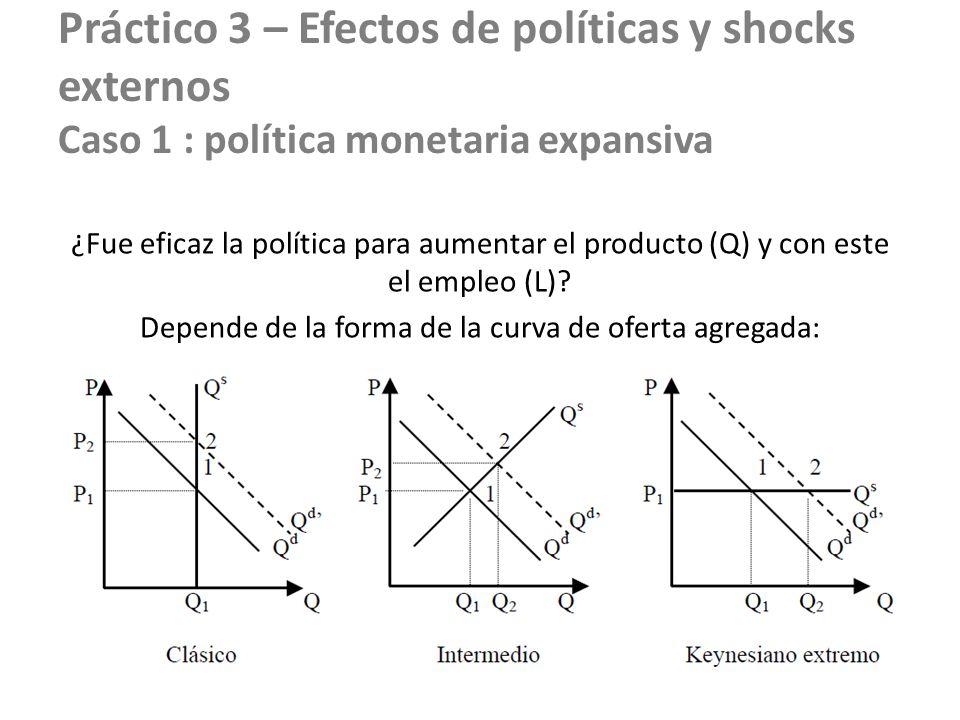 Práctico 3 – Efectos de políticas y shocks externos Caso 1 : política monetaria expansiva ¿Fue eficaz la política para aumentar el producto (Q) y con