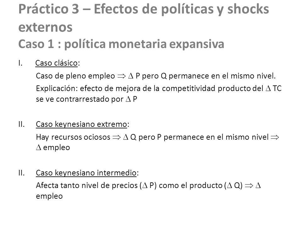 Práctico 3 – Efectos de políticas y shocks externos Caso 1 : política monetaria expansiva I.Caso clásico: Caso de pleno empleo P pero Q permanece en e