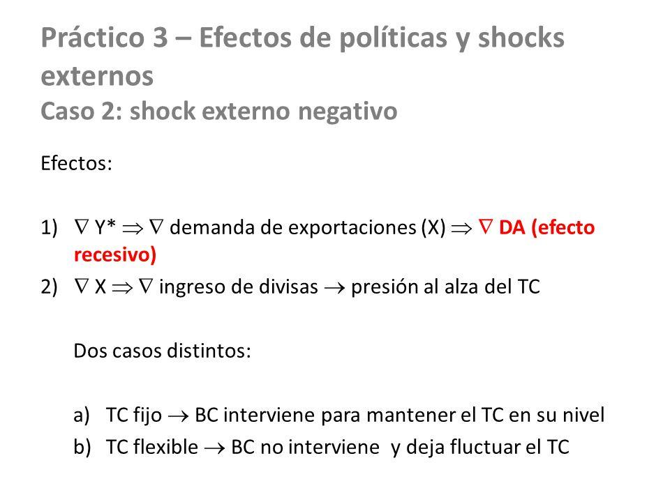 Práctico 3 – Efectos de políticas y shocks externos Caso 2: shock externo negativo Efectos: 1) Y* demanda de exportaciones (X) DA (efecto recesivo) 2)