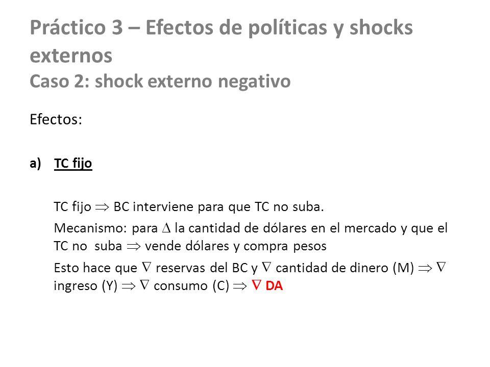 Práctico 3 – Efectos de políticas y shocks externos Caso 2: shock externo negativo Efectos: a)TC fijo TC fijo BC interviene para que TC no suba. Mecan