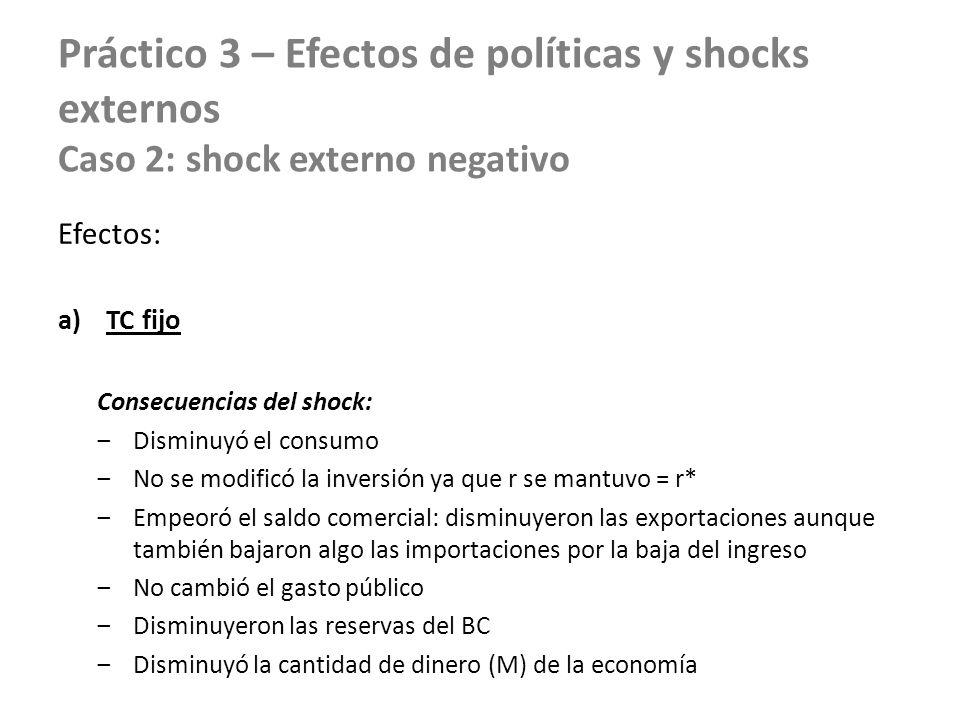 Práctico 3 – Efectos de políticas y shocks externos Caso 2: shock externo negativo Efectos: a)TC fijo Consecuencias del shock: Disminuyó el consumo No