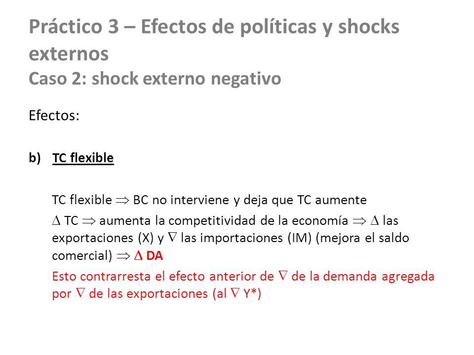 Práctico 3 – Efectos de políticas y shocks externos Caso 2: shock externo negativo Efectos: b)TC flexible TC flexible BC no interviene y deja que TC a