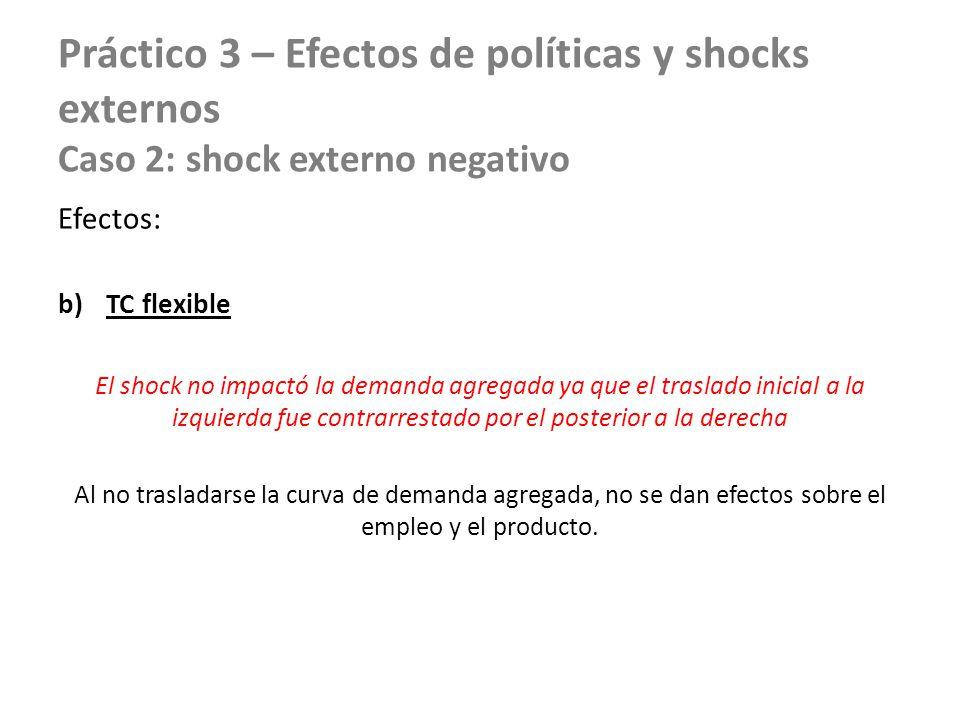 Práctico 3 – Efectos de políticas y shocks externos Caso 2: shock externo negativo Efectos: b)TC flexible El shock no impactó la demanda agregada ya q